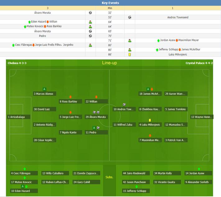 Chèn ép đến ngột thở Crystal Palace, Chelsea quyết không buông Man City - Ảnh 1.