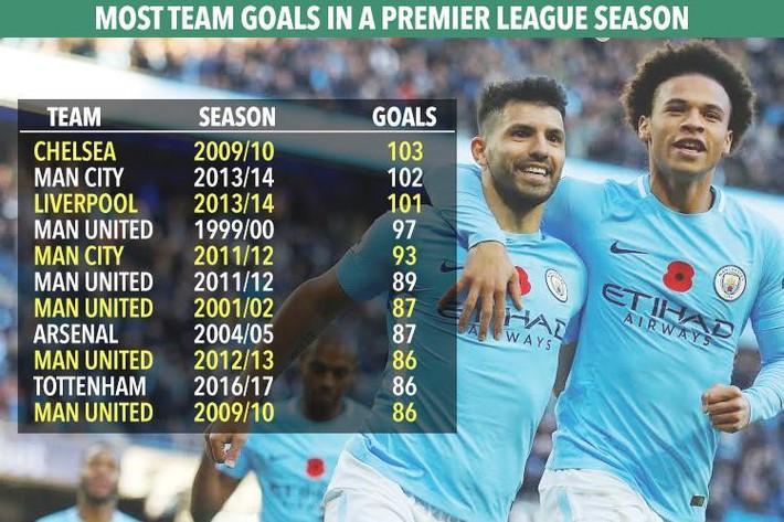 Vô địch sớm 5 vòng đấu, Man City còn mục tiêu gì tại Premier League? - Ảnh 3.