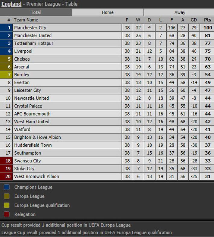 Man City phá vô số kỷ lục Premier League của Chelsea thế nào? - Ảnh 5.