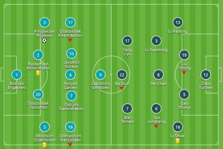 Một giây sai lầm, U23 Trung Quốc tự đẩy mình vào tình thế đầy khó khăn - Ảnh 2.