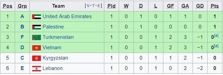 Báo Hàn Quốc dự đoán kết quả trận đấu giữa tuyển Việt Nam vs Iran - Ảnh 1.