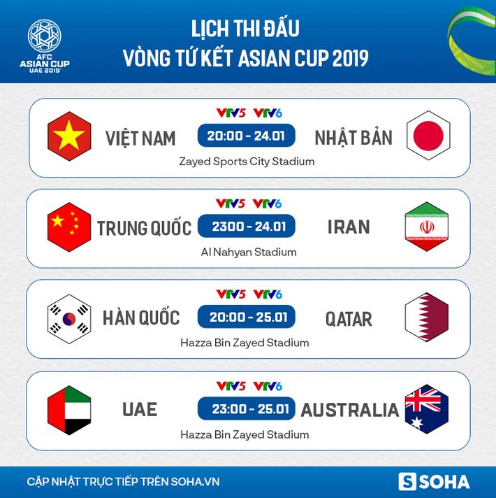 Lịch thi đấu và truyền hình trực tiếp vòng tứ kết Asian Cup 2019 - Ảnh 1.