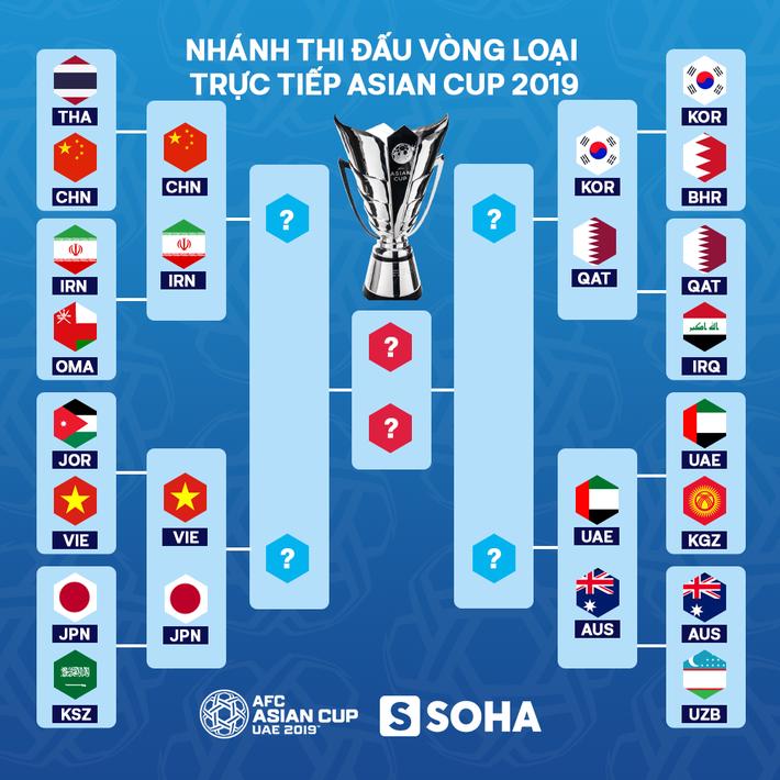 Lịch thi đấu và truyền hình trực tiếp vòng tứ kết Asian Cup 2019 - Ảnh 2.