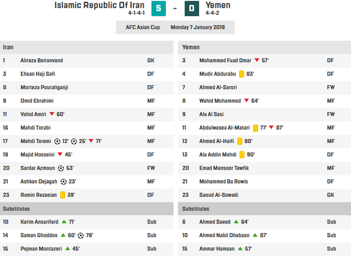 Thổi bay Yemen trong mưa bàn thắng, Iran gửi lời thách thức đến toàn bộ Asian Cup - Ảnh 3.