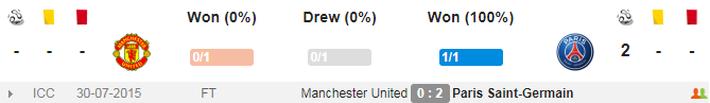 Lịch thi đấu và truyền hình trực tiếp Champions League ngày 12/2: Man United vs PSG - Ảnh 3.
