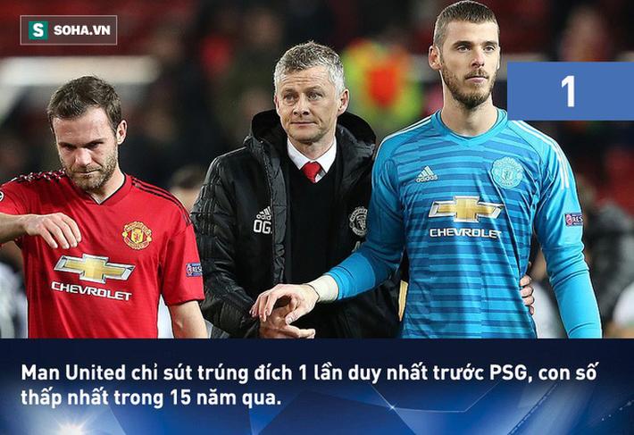 Solskjaer lập kỷ lục buồn với Man United, Mbappe sánh ngang với Ronaldo béo - Ảnh 8.