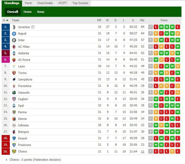 Thua ngược đầy kịch tính, Juventus chưa thể lập kỷ lục vô địch sớm 6 vòng đấu - Ảnh 3.