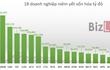Điểm mặt 18 doanh nghiệp vốn hóa tỷ đô