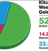 Giá vàng sẽ giảm về 38,45 triệu đồng/lượng?