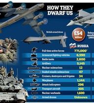 Anh 'phát hoảng' khi thua Nga cả hải, lục và không quân