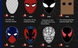 """[Infographic] Những chiếc mặt nạ """"bá đạo"""" nhất trong series Spider-Man"""