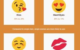 Người thích nhắn tin dùng mặt cười rất hay nghĩ về sex