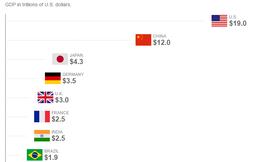 [Chart] GDP của những nền kinh tế lớn nhất thế giới thay đổi ra sao trong 5 năm tới?