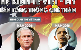 Quan hệ kinh tế Việt - Mỹ sau 3 lần Tổng thống Mỹ ghé thăm Việt Nam