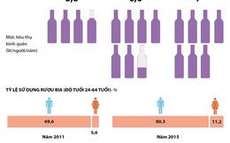 [Infographics] Tiêu dùng rượu bia tại Việt Nam ngày càng gia tăng