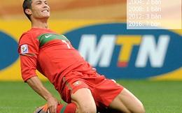 Vì điều này, Ronaldo sẽ là Vua phá lưới Euro 2016