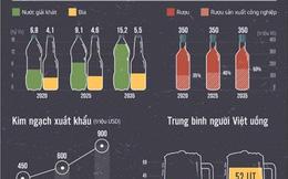 Diện mạo ngành bia, nước giải khát Việt ra sao?