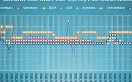 """""""Ông lớn"""" điều chỉnh giá USD lên đỉnh gần 3 tháng"""