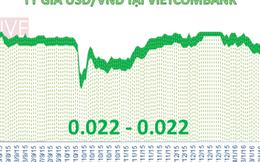 Tỷ giá trung tâm và USD tại ngân hàng tiếp tục lao dốc