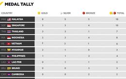 Cập nhật BXH SEA Games 29 ngày 20/8: Liên tiếp giành Vàng, Việt Nam lại vươn lên trên BXH