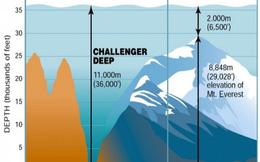 Rãnh Mariana sâu như thế nào: Lộn ngược đỉnh Everest nhét xuống vẫn chưa đến đáy