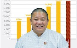 Mỗi ngày, công ty của đại gia Lê Phước Vũ thu về gần 50 tỷ đồng