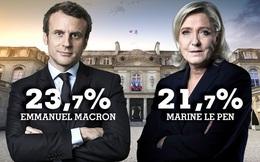 Bầu cử Tổng thống Pháp: Emmanuel Macron và Marine Le Pen vào vòng 2