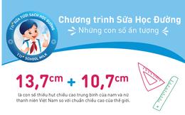 Chương trình Sữa học đường: Những con số ấn tượng