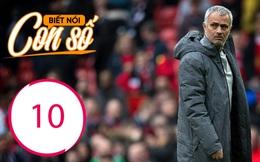 Con số biết nói: Điều ước xa vời của Mourinho