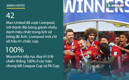 """Vô địch League Cup, Man United ngạo nghễ vượt mặt Liverpool, """"xưng bá"""" xứ sương mù"""
