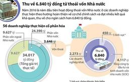[Infographics] Thu về 6.840 tỷ đồng từ thoái vốn Nhà nước