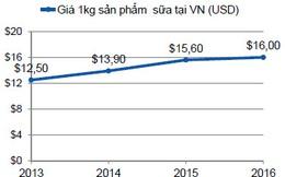 Nghịch lý thị trường tiêu dùng Việt: Ô tô đắt nhất thế giới, dược sĩ bán thuốc không cần đơn