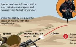 """Phát súng """"thần thánh"""" diệt IS lập kỷ lục của xạ thủ bắn tỉa Canada được thực hiện như thế nào?"""