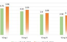 Lương tăng nhanh, bảo hiểm xã hội cao nhất khu vực: Doanh nghiệp nhiều nỗi lo