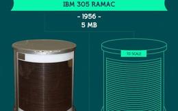 Infographic: Sức mạnh xử lý của những cỗ máy đã thay đổi thần kỳ như thế nào trong 60 năm qua?