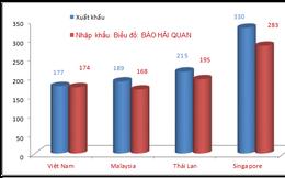 Việt Nam vào Top 4 ASEAN về quy mô xuất nhập khẩu