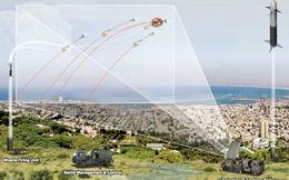 """Israel lại thắng lớn, """"trói"""" được khách hàng là quốc gia rất mạnh về công nghiệp quốc phòng"""