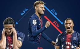 """""""Drama"""" ở thủ đô nước Pháp: """"Thánh ăn vạ"""" Neymar kéo bè kết phái với sao trẻ hay nhất World Cup 2018, cô lập đàn anh người Uruguay"""