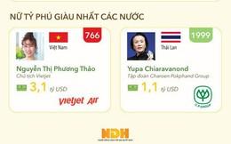 """""""So găng"""" tỷ phú USD Việt với các nước Đông Nam Á"""