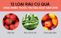 Mỹ công bố 12 loại rau củ quả nhiều thuốc trừ sâu nhất năm 2018: Người Việt nên tham khảo