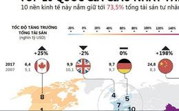 [Infographic] 10 quốc gia giàu có nhất thế giới