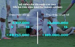 Nếu phải đền chi phí chữa trị cho Văn Hào, Tấn Tài có thể mất bao nhiêu?