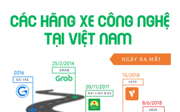 Infographic: Các hãng xe ôm công nghệ tại Việt Nam