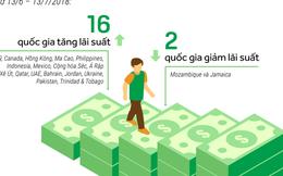 [Infographic] Đa số các đồng tiền châu Á mất giá so với USD sau một tháng Fed tăng lãi suất