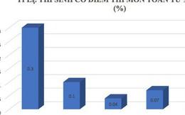 Sau cú hạ điểm ở Hà Giang, tỉ lệ điểm cao của Hòa Bình đang xếp đầu cả nước