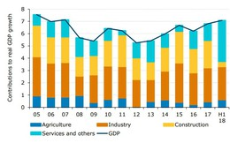 ANZ Research: GDP Việt Nam đạt 6,8% năm 2018