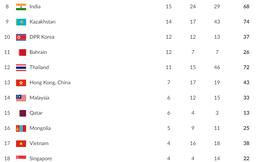 Cập nhật BXH Asiad ngày 1/9: Không có thêm huy chương, Việt Nam lại bị tụt hạng