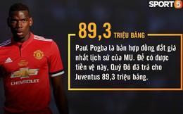 Những con số thú vị có thể bạn chưa biết về Manchester United