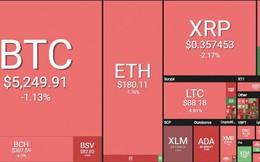 Vốn hóa thị trường tiền ảo tăng mạnh nhờ Bitcoin