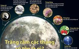 [Infographics] Bạn có biết tên gọi của trăng rằm trong từng tháng?
